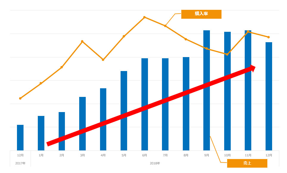 売上と購入率のグラフ